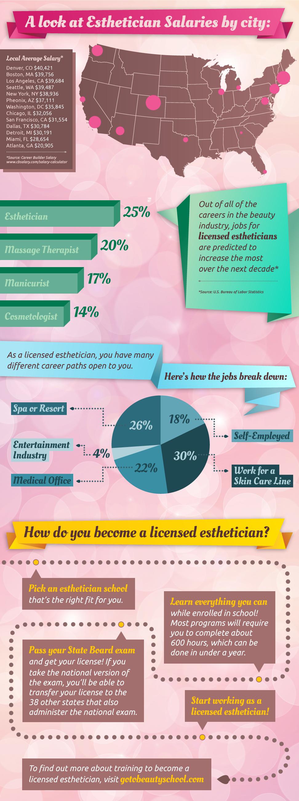esthetics_infographic